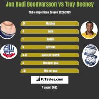 Jon Dadi Boedvarsson vs Troy Deeney h2h player stats