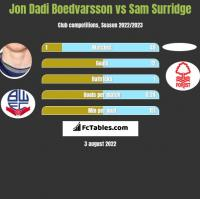 Jon Dadi Boedvarsson vs Sam Surridge h2h player stats