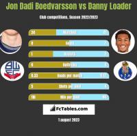 Jon Dadi Boedvarsson vs Danny Loader h2h player stats