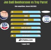 Jon Dadi Boedvarsson vs Troy Parrot h2h player stats