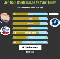 Jon Dadi Boedvarsson vs Tyler Burey h2h player stats