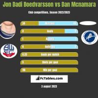 Jon Dadi Boedvarsson vs Dan Mcnamara h2h player stats