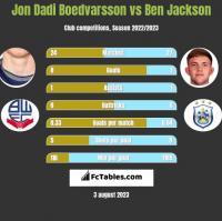 Jon Dadi Boedvarsson vs Ben Jackson h2h player stats