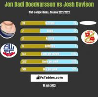 Jon Dadi Boedvarsson vs Josh Davison h2h player stats