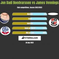Jon Dadi Boedvarsson vs James Vennings h2h player stats