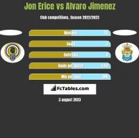 Jon Erice vs Alvaro Jimenez h2h player stats