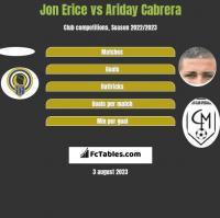 Jon Erice vs Ariday Cabrera h2h player stats