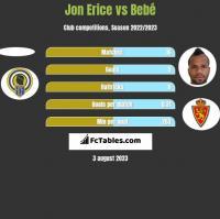 Jon Erice vs Bebé h2h player stats