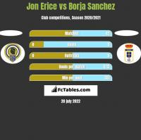 Jon Erice vs Borja Sanchez h2h player stats