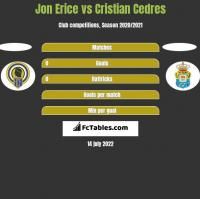 Jon Erice vs Cristian Cedres h2h player stats