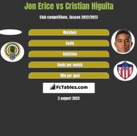 Jon Erice vs Cristian Higuita h2h player stats