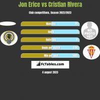 Jon Erice vs Cristian Rivera h2h player stats