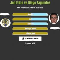 Jon Erice vs Diego Fagundez h2h player stats