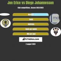 Jon Erice vs Diego Johannesson h2h player stats