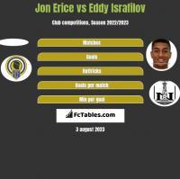 Jon Erice vs Eddy Israfilov h2h player stats