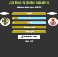 Jon Erice vs Galder Cerrajeria h2h player stats