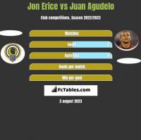 Jon Erice vs Juan Agudelo h2h player stats