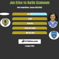 Jon Erice vs Karim Azamoum h2h player stats