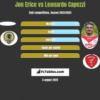 Jon Erice vs Leonardo Capezzi h2h player stats