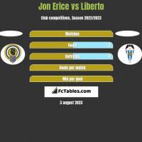 Jon Erice vs Liberto h2h player stats