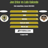Jon Erice vs Luis Caicedo h2h player stats