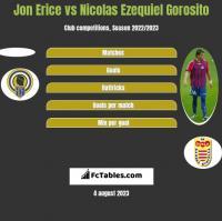 Jon Erice vs Nicolas Ezequiel Gorosito h2h player stats
