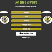 Jon Erice vs Pedro h2h player stats