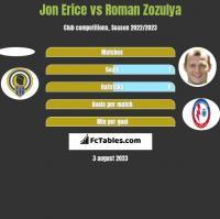 Jon Erice vs Roman Zozulya h2h player stats