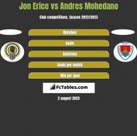 Jon Erice vs Andres Mohedano h2h player stats