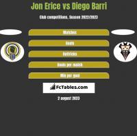 Jon Erice vs Diego Barri h2h player stats