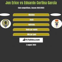Jon Erice vs Eduardo Cortina Garcia h2h player stats