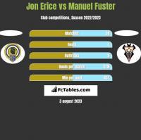 Jon Erice vs Manuel Fuster h2h player stats