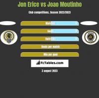 Jon Erice vs Joao Moutinho h2h player stats