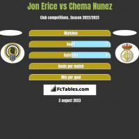 Jon Erice vs Chema Nunez h2h player stats