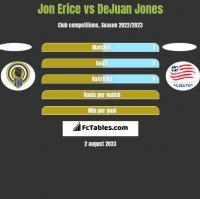 Jon Erice vs DeJuan Jones h2h player stats