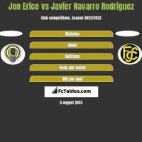 Jon Erice vs Javier Navarro Rodriguez h2h player stats