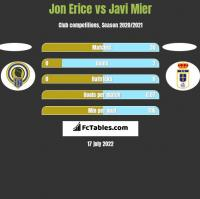 Jon Erice vs Javi Mier h2h player stats