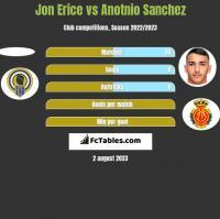 Jon Erice vs Anotnio Sanchez h2h player stats