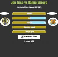 Jon Erice vs Nahuel Arroyo h2h player stats