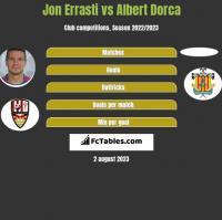 Jon Errasti vs Albert Dorca h2h player stats