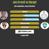 Jon Errasti vs Burgui h2h player stats