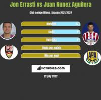 Jon Errasti vs Juan Nunez Aguilera h2h player stats