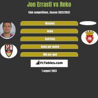 Jon Errasti vs Reko h2h player stats