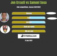 Jon Errasti vs Samuel Sosa h2h player stats
