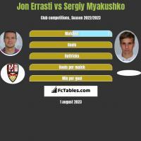 Jon Errasti vs Siergiej Mjakuszko h2h player stats