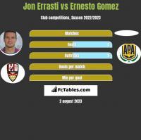 Jon Errasti vs Ernesto Gomez h2h player stats