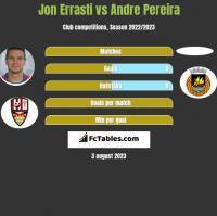 Jon Errasti vs Andre Pereira h2h player stats