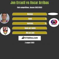 Jon Errasti vs Oscar Arribas h2h player stats