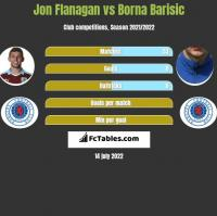 Jon Flanagan vs Borna Barisić h2h player stats