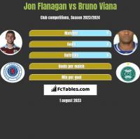 Jon Flanagan vs Bruno Viana h2h player stats
